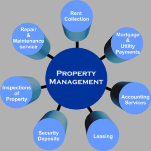 property management kisumu