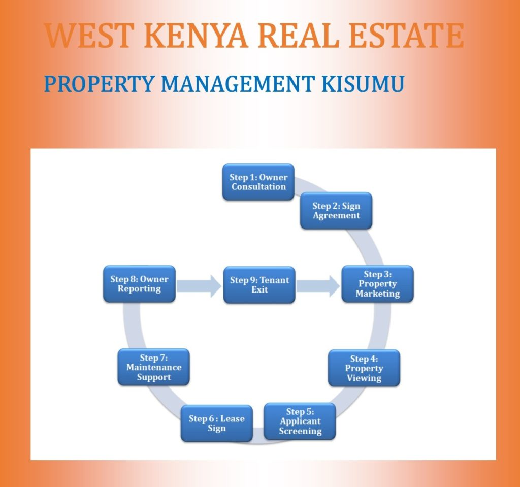 property management kisumu